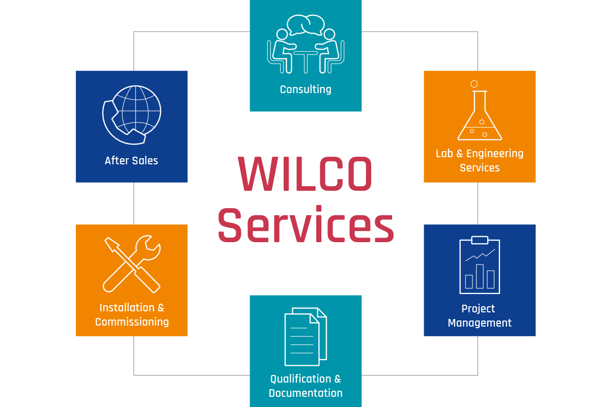 WILCO AG 360° Customer Services